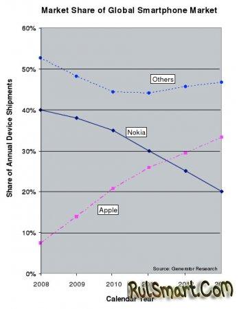 Прогноз: Apple к 2013 году опередит Nokia на рынке смартфонов
