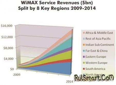 Количество пользователей WiMAX через 5 лет достигнет 50 млн.
