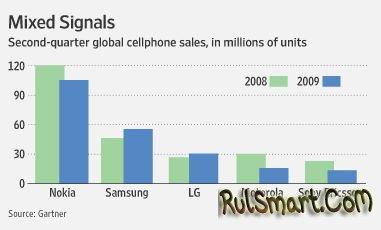 Смартфоны становятся популярнее