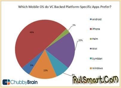 Платформа Symbian не очень популярна среди разработчиков