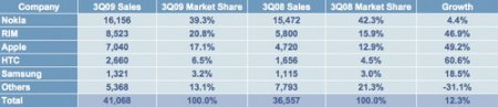 iPhone занимают 17,1% рынка смартфонов