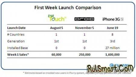 Droid стал самым раскупаемым Android-фоном