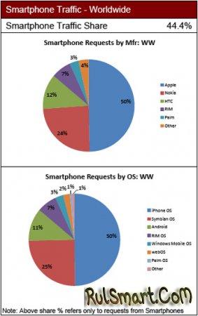 50% потока мирового мобильного инет-трафа за iPhone