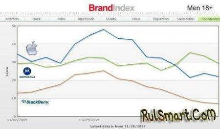 Motorola обогнала Apple в американском рейтинге лояльности к брендам