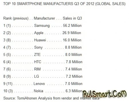 ТОП-10 производителей смартфонов за третий квартал