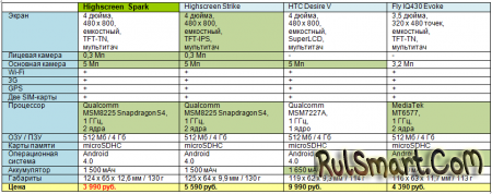 Highscreen Omega Q и Highscreen Spark уже в продаже