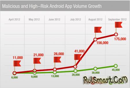 Cisco: Android - самая небезопасная мобильная платформа