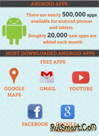 Инфографика: история развития Android