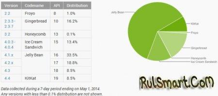 Android 4.4 (KitKat) установлен на 8,5% устройств