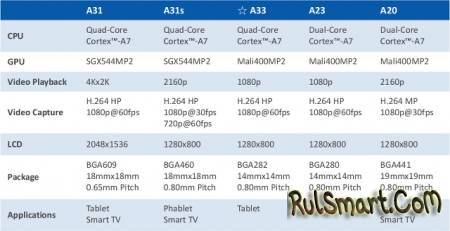Allwinner A33 - самый дешевый чип для планшетов