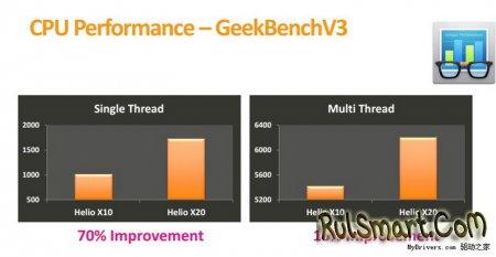 Сравнение производительности MediaTek Helio X20 и других чипов