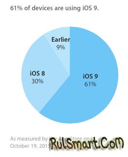 iOS 9 используют более 60% устройств Apple