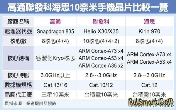 Huawei Kirin 970 — новый флагманский процессор