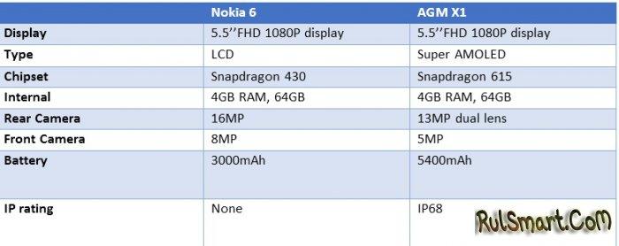 Сравнение: защищенный смартфон AGM X1 против Nokia 6