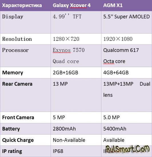 AGM X1 против Samsung Galaxy Xcover 4: что лучше?