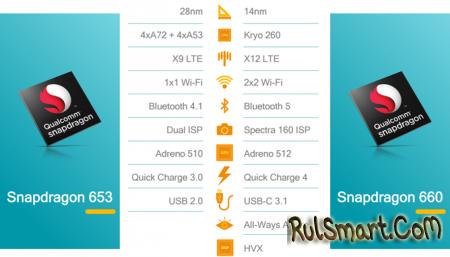 Snapdragon 660 и 630 – мощные мобильные процессоры среднего уровня