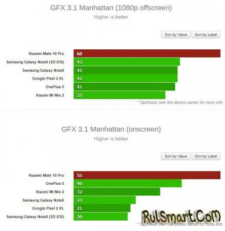 Huawei Mate 10 Pro на Kirin 970: результаты тестирования производительности
