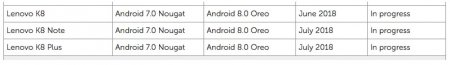 Lenovo обновит свои смартфоны до Android 8.0 через 8 месяцев