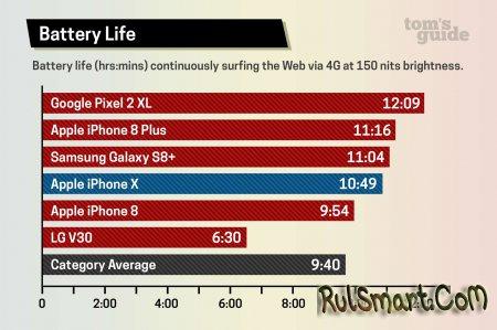 Apple iPhone X: тест автономности десятого айфона