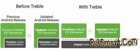 Какие смартфоны поддерживают быстрые обновления Android?