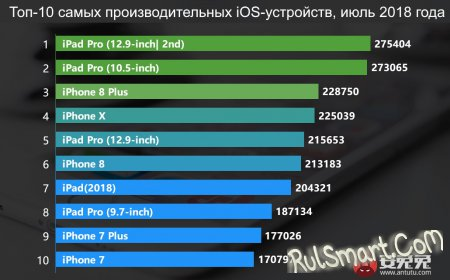 Самые мощные смартфоны в AnTuTu. Xiaomi ведёт (за июль 2018)