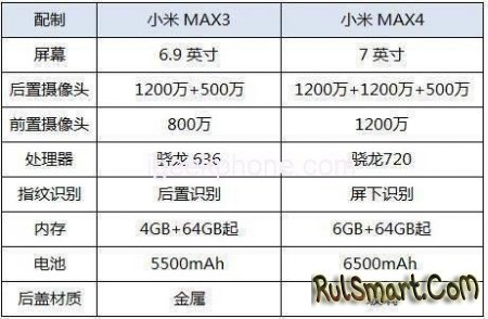 Xiaomi Mi Max 4: крутой смартфон со Snapdragon 720 и 6 ГБ оперативной памяти