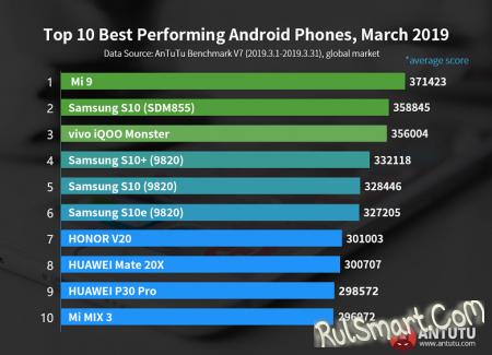 Самые мощные смартфоны на Android (март 2019)