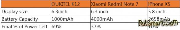 Oukitel K12: доступный и мощный смартфон, который не надо заряжать