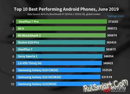 """OnePlus 7 Pro: самый мощный смартфон, который """"порвал"""" всех в мире"""