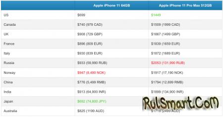 Российские цены на iPhone 11 оказались самыми высокими в мире