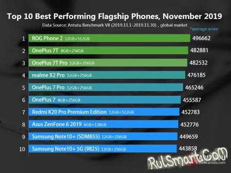 Самые мощные смартфоны на Android в конце 2019 года (весь список)