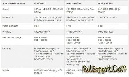 OnePlus 8, OnePlus 8 Pro и OnePlus 8 Lite: характеристики и цены топ-смартфонов