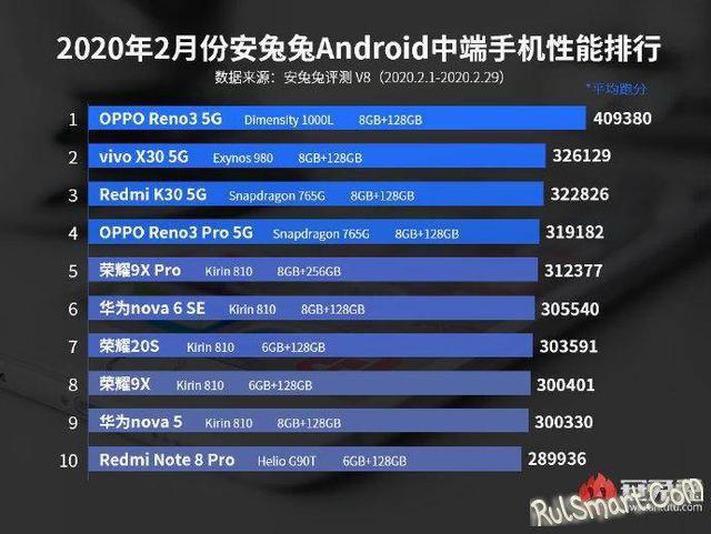 Самые мощные смартфоны 2020, которые «порвут» все Ваши iPhone