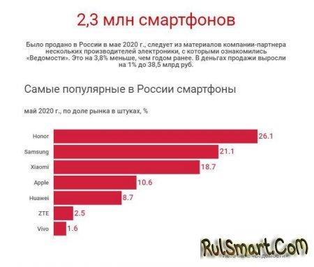 Список самых популярных смартфонов в России в 2020 году