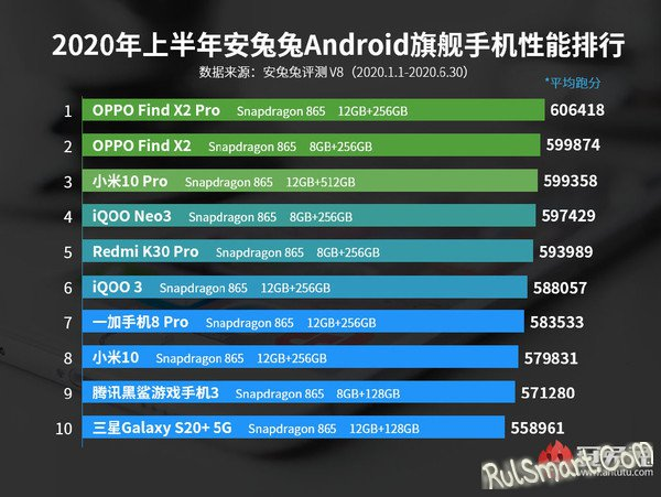 Самые мощные Android-смартфоны 2020 года, о которых Вы не знали