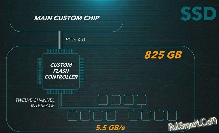 PlayStation 5: обнаружено проблемное место консоли и это SSD