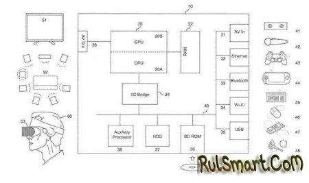 PlayStation 5 будет совместима ещё с одной консолью согласно патенту