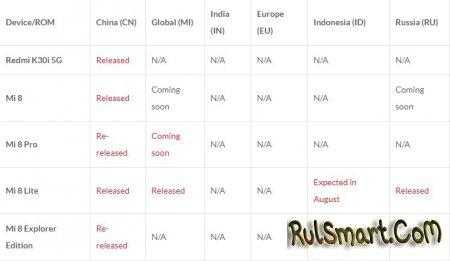 Стабильная прошивка MIUI 12 вышла ещё для 56 смартфонов Xiaomi