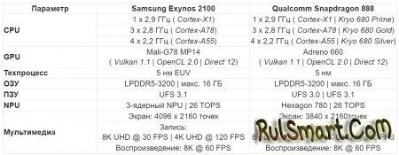 Samsung огорчает пользователей: Exynos снова проиграл