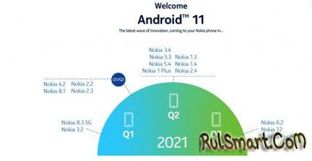 Какие смартфоны Nokia обновит до Android 11 (новый расширенный список)
